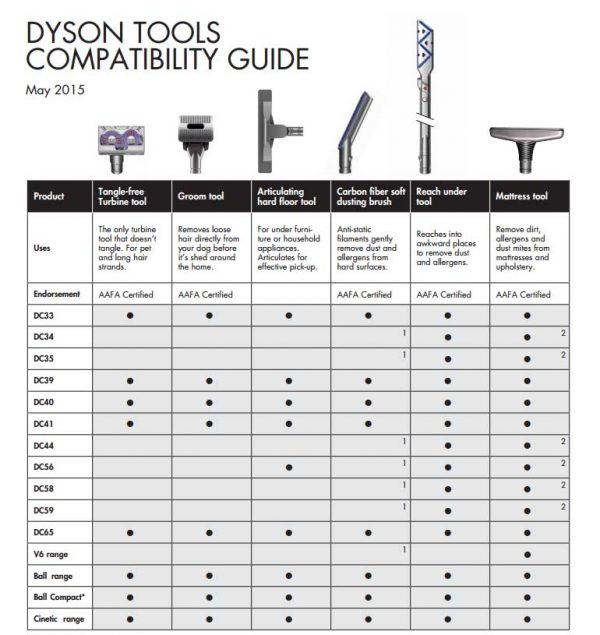 v6 dyson tangle free turbine tool compatibility table guide