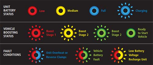stanley simple start fault indicator lights meaning
