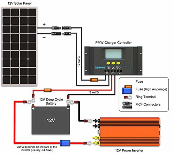 how to wire up an 110v  inverter to solar panels and battery