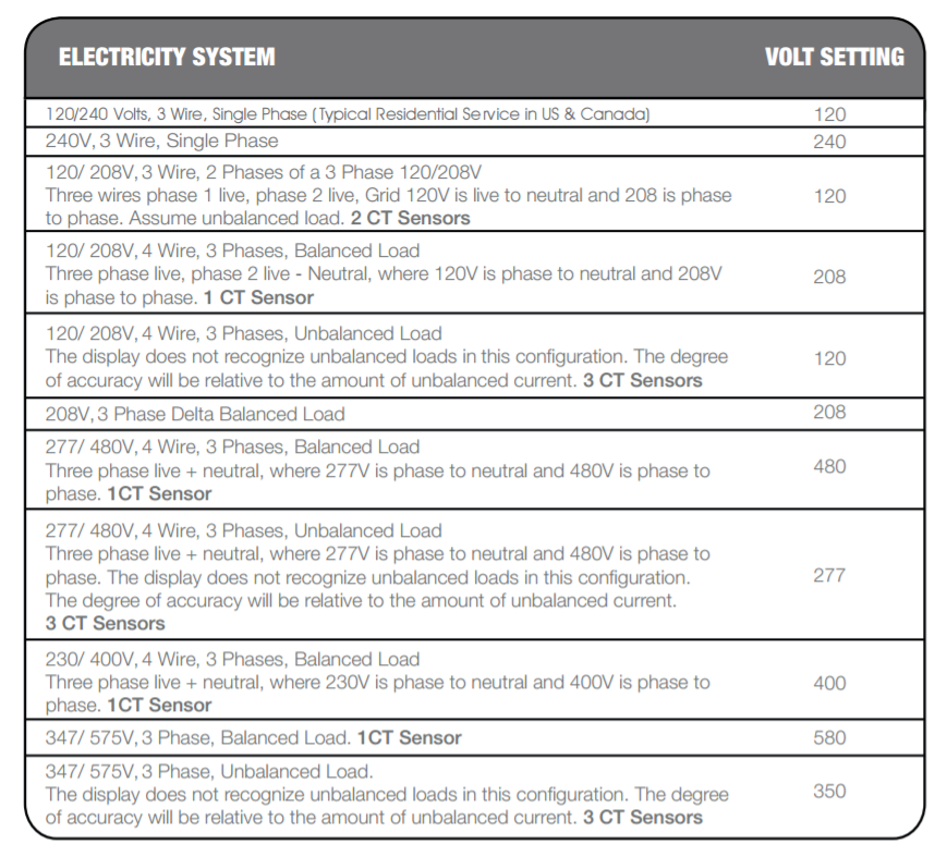 efergy voltage selection australia