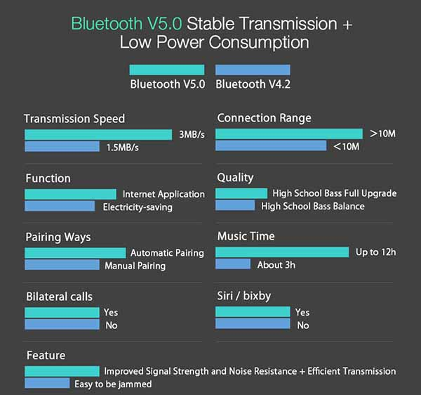 bluetooth headphones with microphone Version 5 vs 4.2