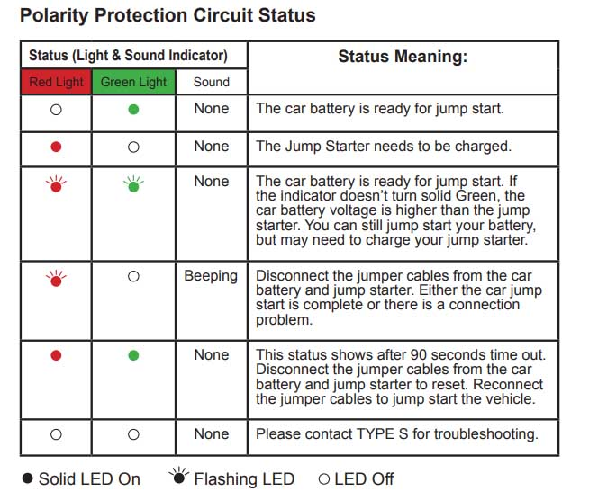 Type s polarity protection circuit status alarms light codes red and green flashing