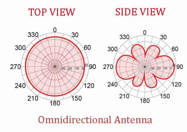 Omnidirectional antenna top view and side view